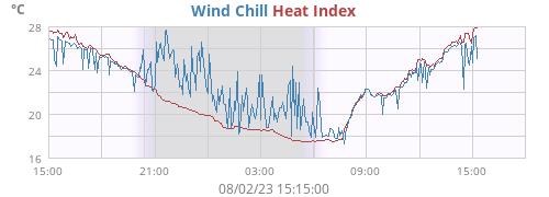 Temperatura_percepita_Indice_di_Calore
